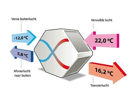 Voorbeeld van de werking van een warmte terugwin installatie, wtw unit of wtw installatie